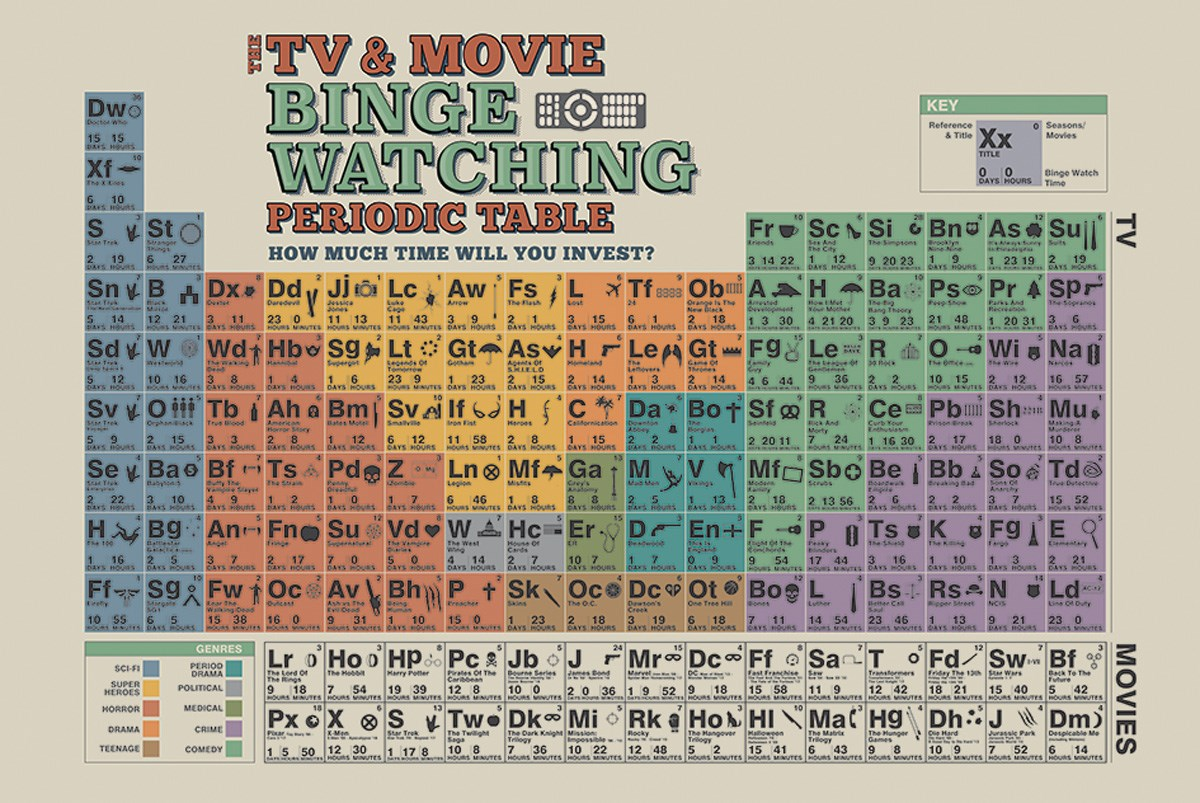 The tv and movie binge watching periodic table maxi poster buy the tv and movie binge watching periodic table maxi poster gamestrikefo Choice Image
